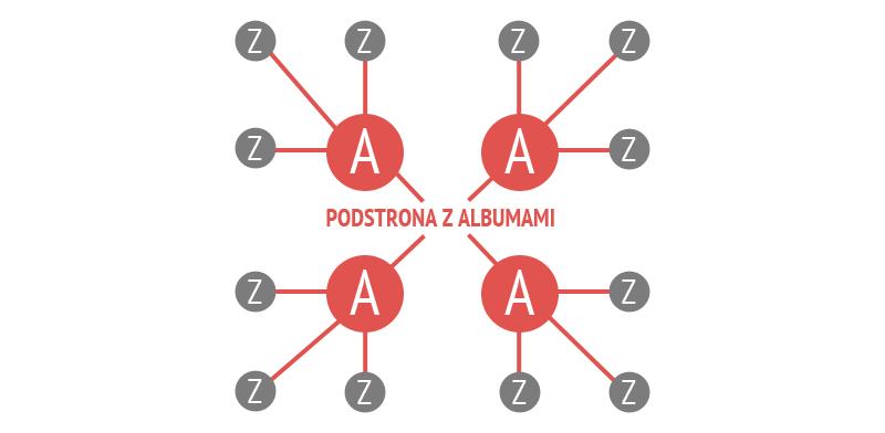 diagram-podstrona-z-albumami